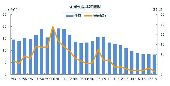 企業倒産年次推移
