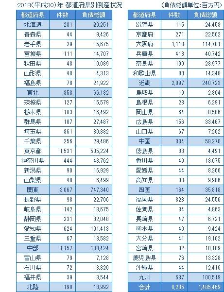 2018年の都道府県別倒産