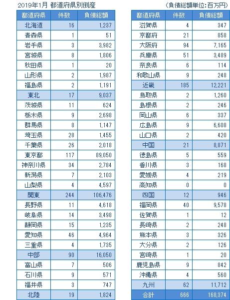 2019年1月の都道府県別倒産
