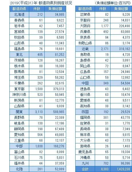 2019年の都道府県別倒産