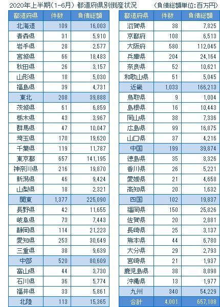 2020年上半期の都道府県別倒産