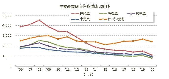 主要産業倒産年度推移