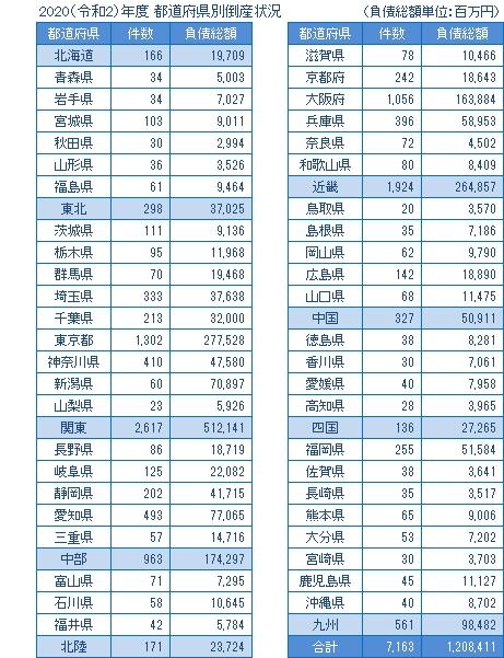 2020年度の都道府県別倒産