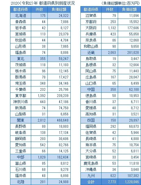 2020年の都道府県別倒産