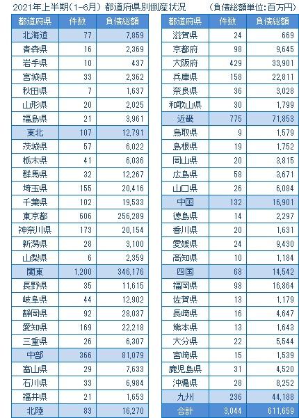 2021年上半期の都道府県別倒産