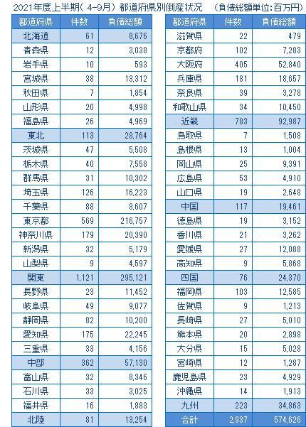 2021年度上半期の都道府県別倒産