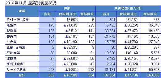 2013年11月の産業別倒産