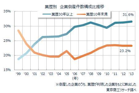 業歴別企業倒産件数構成比推移