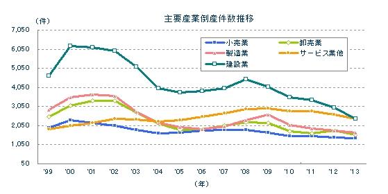 主要産業倒産年次推移