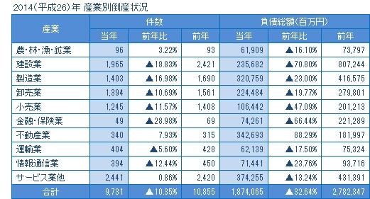 2014年の産業別倒産