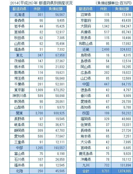 2014年の都道府県別倒産