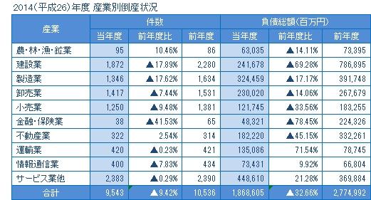 2014年度の産業別倒産