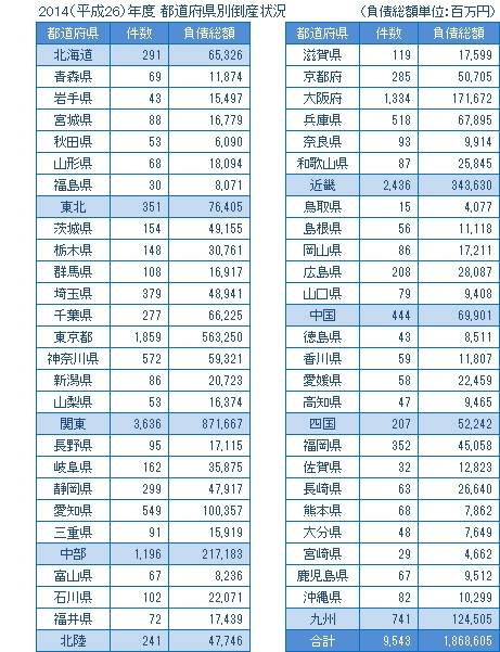 2014年度の都道府県別倒産